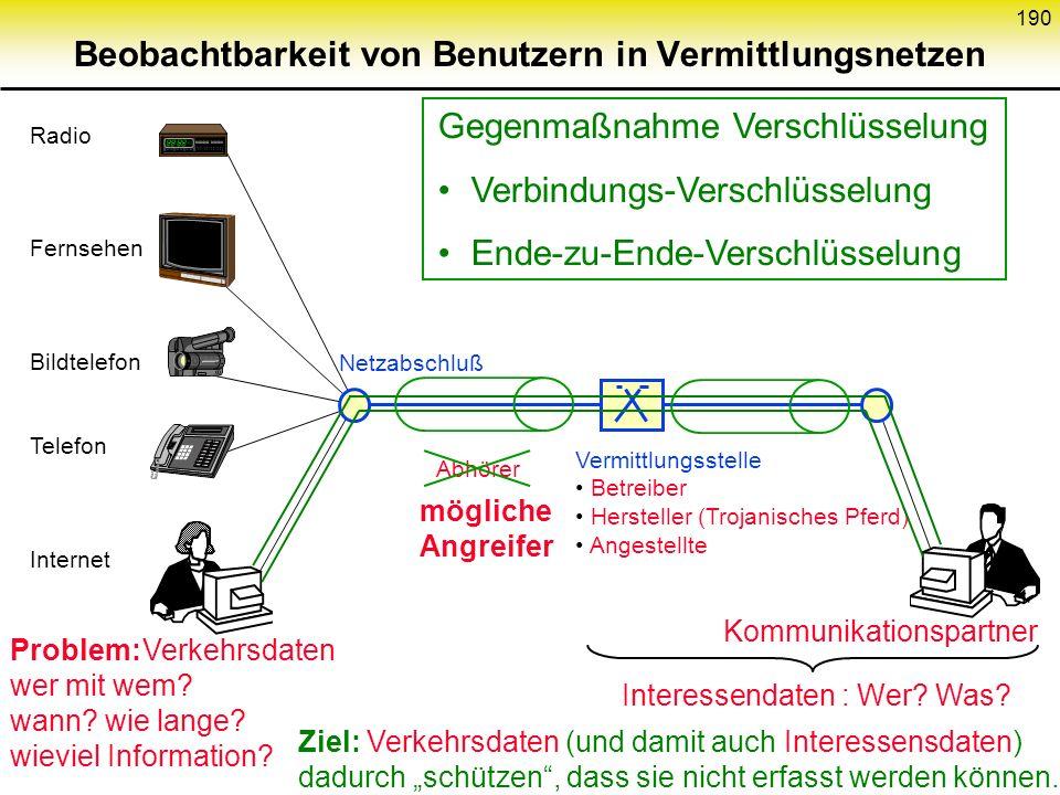 189 Gegenmaßnahme Verschlüsselung Ende-zu-Ende-Verschlüsselung Vermittlungsstelle Betreiber Hersteller (Trojanisches Pferd) Angestellte Netzabschluß R