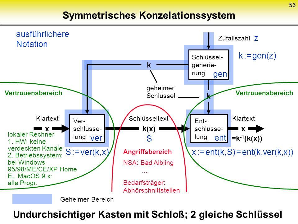 55 Kryptologische Grundlagen erreichbare Schutzziele: Vertraulichkeit, Konzelation genannt Integrität (= keine unerkannte unbefugte Modifikation von I