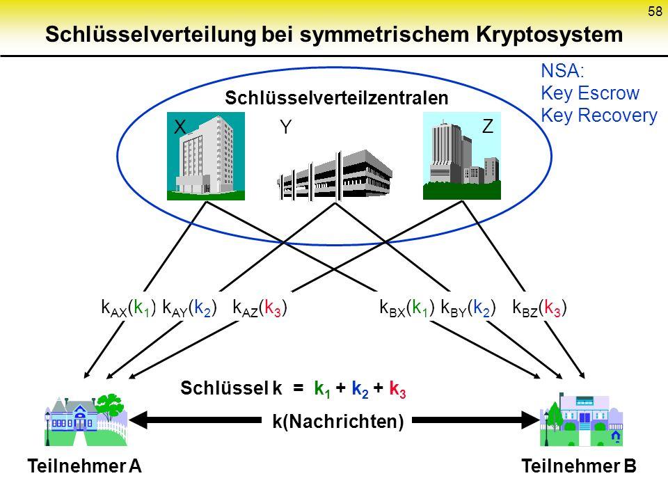 57 Bsp. Vernam-Chiffre (=one-time-pad) Schlüssel- generie- rung Ver- schlüsse- lung Undurchsichtiger Kasten mit Schloß; 2 gleiche Schlüssel Ent- schlü