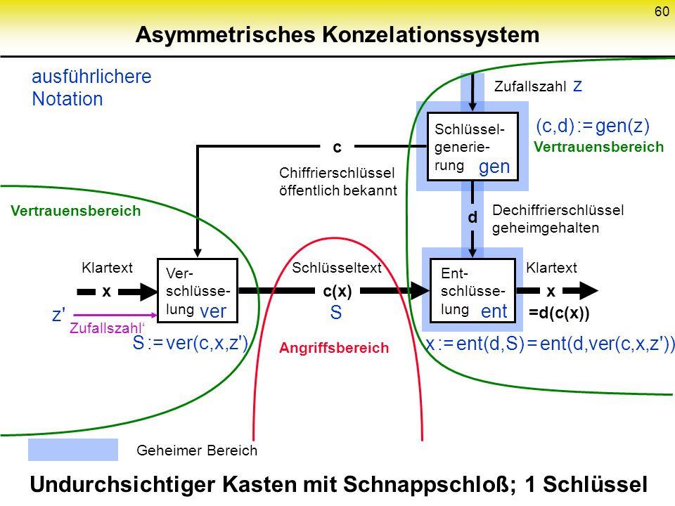 59 Sym. Konz.system: Vertrauensbereich Schlüsselgenerierung Schlüssel- generie- rung Ver- schlüsse- lung Ent- schlüsse- lung k(x) Schlüsseltext geheim