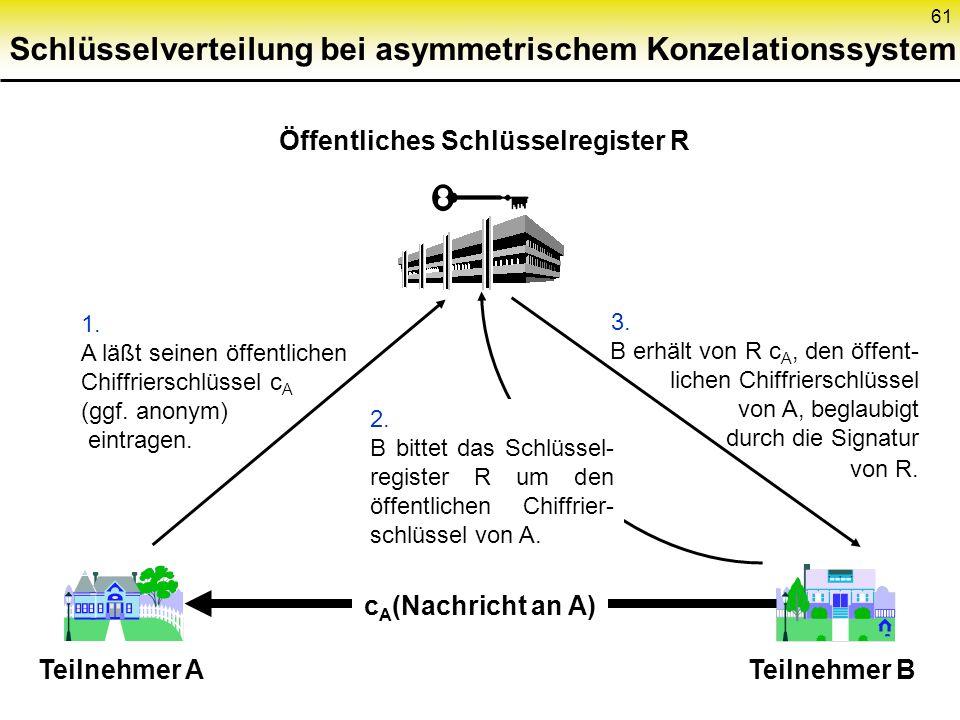 60 Asymmetrisches Konzelationssystem Schlüssel- generie- rung Ver- schlüsse- lung Ent- schlüsse- lung c(x) Schlüsseltext Chiffrierschlüssel öffentlich