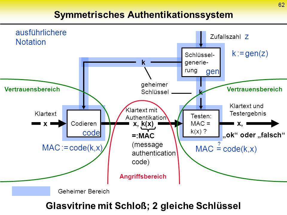 61 Schlüsselverteilung bei asymmetrischem Konzelationssystem Öffentliches Schlüsselregister R 1. A läßt seinen öffentlichen Chiffrierschlüssel c A (gg