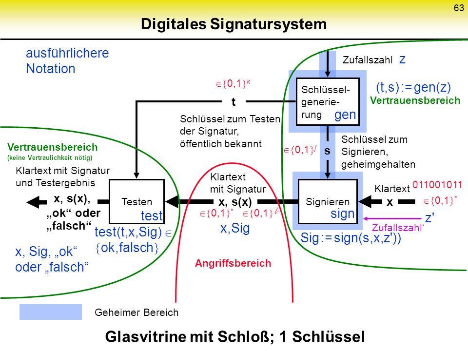 62 Symmetrisches Authentikationssystem Schlüssel- generie- rung Codieren Glasvitrine mit Schloß; 2 gleiche Schlüssel Testen: MAC = k(x) ? x, k(x) Klar