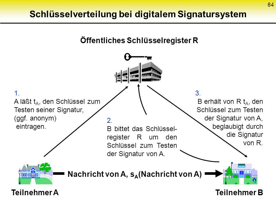 63 Digitales Signatursystem Schlüssel- generie- rung TestenSignieren x, s(x) Klartext mit Signatur Schlüssel zum Testen der Signatur, öffentlich bekan