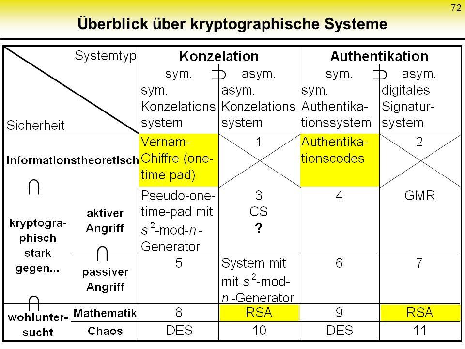 71 Sicherheitsklassen kryptographischer Systeme 1. informationstheoretisch sicher 2. kryptographisch stark 3. wohluntersucht 4. wenig untersucht 5. ge