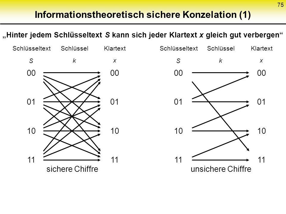74 Hybride Kryptosysteme (2) Wenn B auch k benutzen soll: s A (B,k) dazulegen Authentikation: k authentisieren und geheimhalten Noch effizienter: Teil