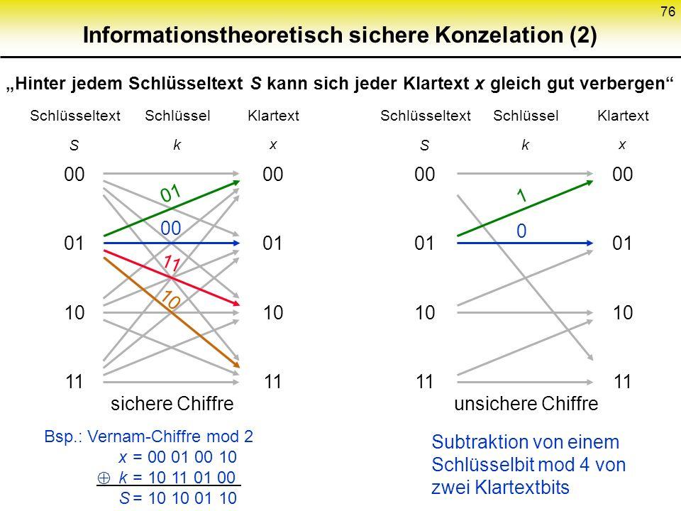 75 Informationstheoretisch sichere Konzelation (1) Schlüsseltext S Schlüssel k Klartext x Schlüsseltext S Schlüssel k Klartext x 00 01 10 11 00 01 10