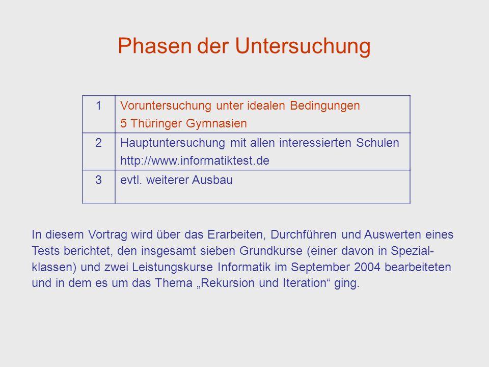 Phasen der Untersuchung 1Voruntersuchung unter idealen Bedingungen 5 Thüringer Gymnasien 2Hauptuntersuchung mit allen interessierten Schulen http://www.informatiktest.de 3evtl.