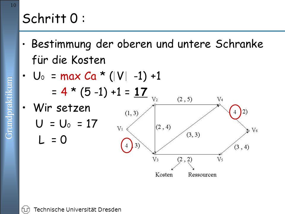 Technische Universität Dresden 10 Bestimmung der oberen und untere Schranke für die Kosten U 0 = max Ca * ( V -1) +1 = 4 * (5 -1) +1 = 17 Wir setzen U = U 0 = 17 L = 0 4 4 Schritt 0 :