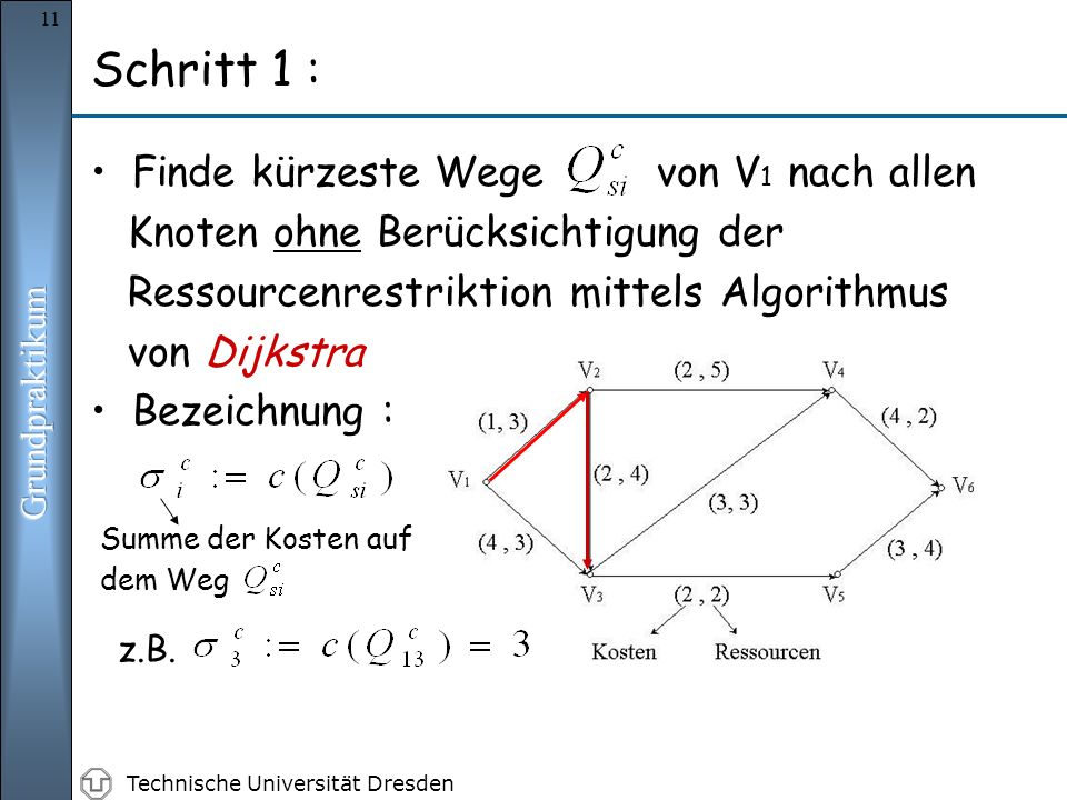 Technische Universität Dresden 11 Finde kürzeste Wege von V 1 nach allen Knoten ohne Berücksichtigung der Ressourcenrestriktion mittels Algorithmus von Dijkstra Bezeichnung : Summe der Kosten auf dem Weg Schritt 1 : z.B.