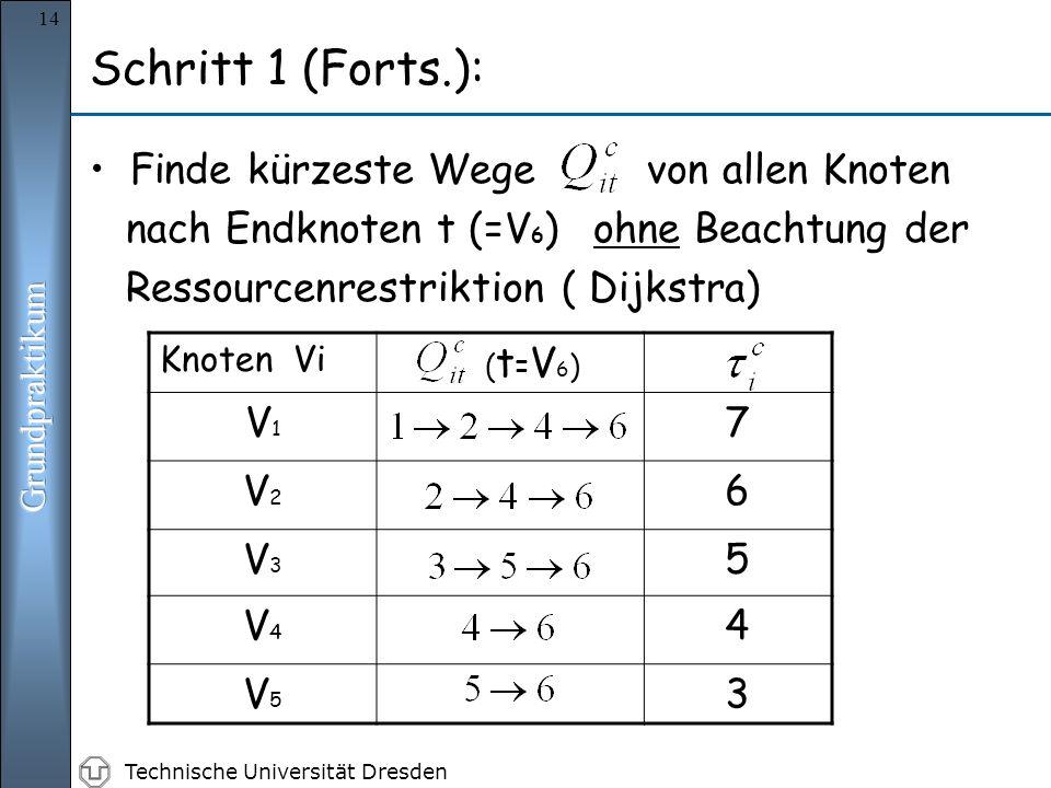Technische Universität Dresden 14 Finde kürzeste Wege von allen Knoten nach Endknoten t (=V 6 ) ohne Beachtung der Ressourcenrestriktion ( Dijkstra) Schritt 1 (Forts.): Knoten Vi ( t = V 6 ) V1V1 7 V2V2 6 V3V3 5 V4V4 4 V5V5 3