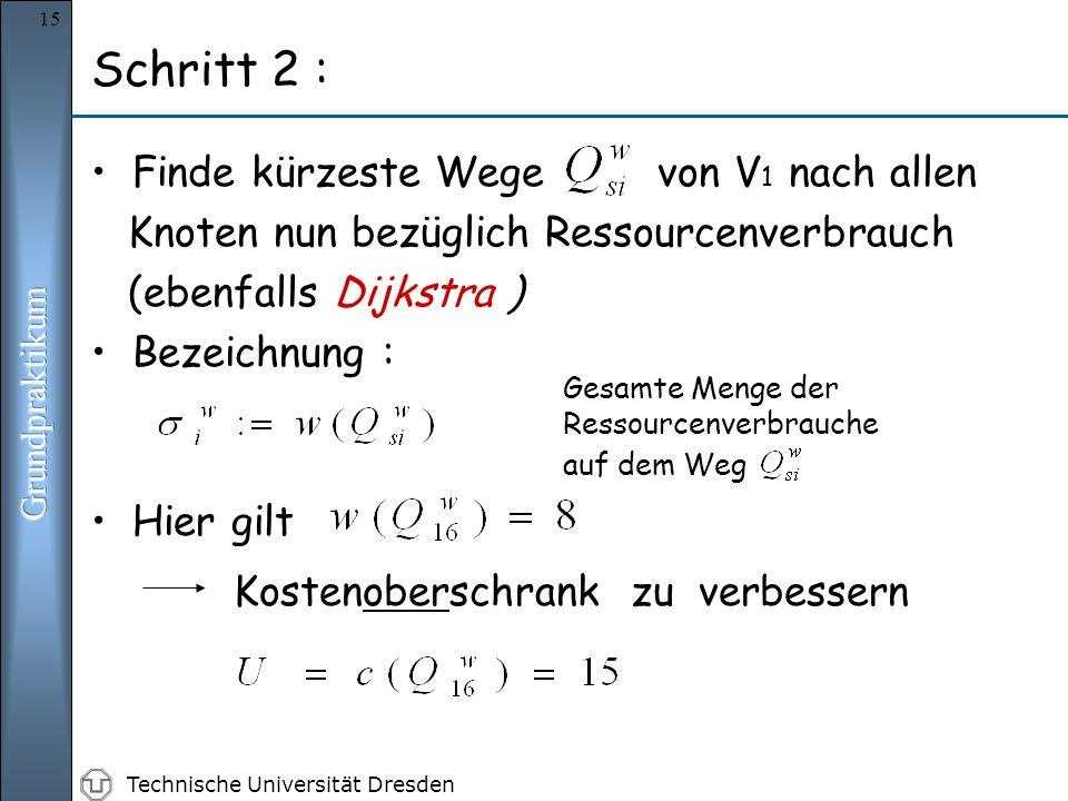 Technische Universität Dresden 15 Finde kürzeste Wege von V 1 nach allen Knoten nun bezüglich Ressourcenverbrauch (ebenfalls Dijkstra ) Bezeichnung : Gesamte Menge der Ressourcenverbrauche auf dem Weg Schritt 2 : Hier gilt Kostenoberschrank zu verbessern