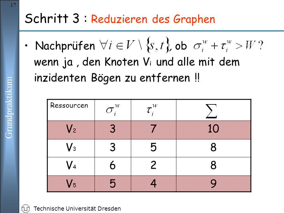 Technische Universität Dresden 17 Nachprüfen, ob wenn ja, den Knoten V i und alle mit dem inzidenten Bögen zu entfernen !! Schritt 3 : Reduzieren des