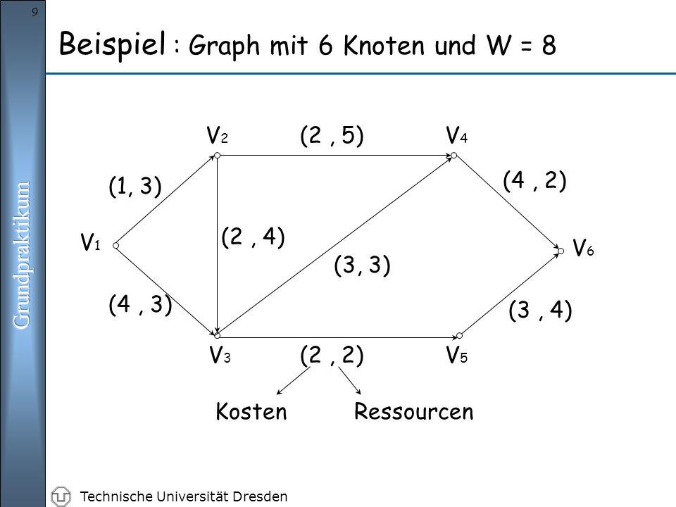 Technische Universität Dresden 9 (2, 5) (1, 3) (4, 3) (2, 4) (3, 3) (2, 2) (4, 2) (3, 4) V1V1 V2V2 V3V3 V4V4 V5V5 V6V6 KostenRessourcen Beispiel : Graph mit 6 Knoten und W = 8