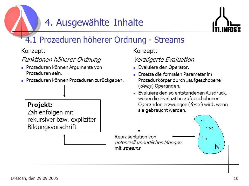 Dresden, den 29.09.200510 4. Ausgewählte Inhalte Konzept: Funktionen höherer Ordnung Prozeduren können Argumente von Prozeduren sein. Prozeduren könne