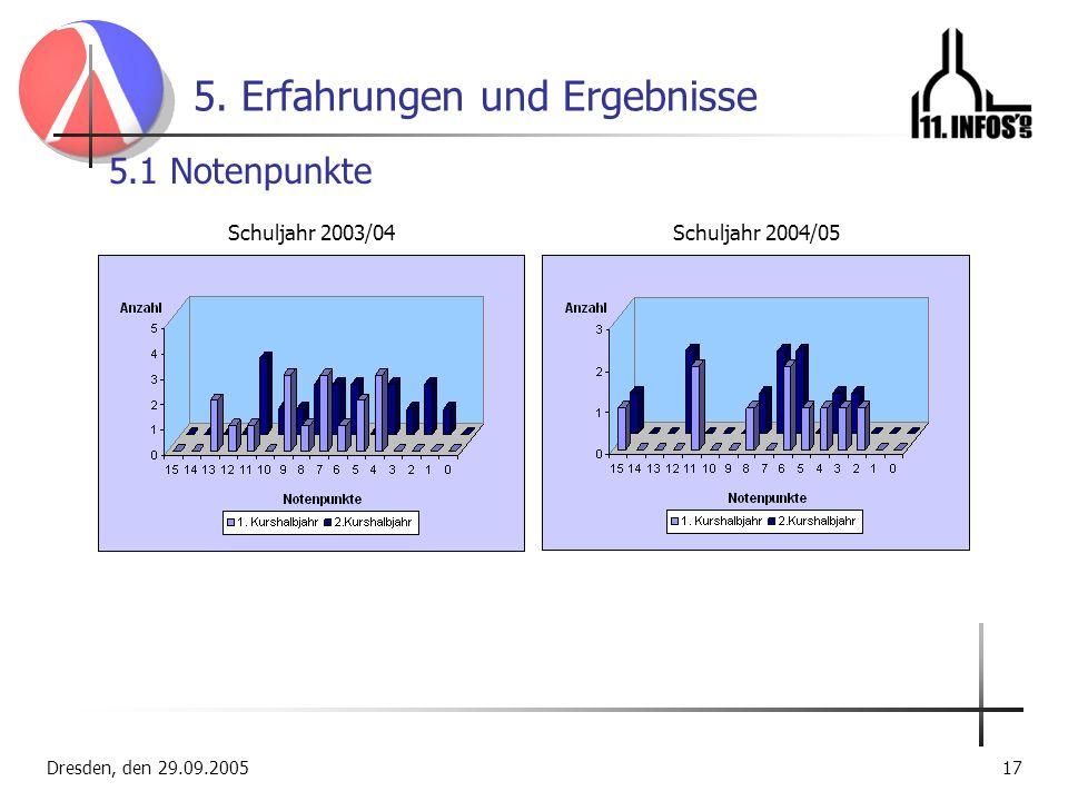 Dresden, den 29.09.200517 5. Erfahrungen und Ergebnisse 5.1 Notenpunkte Schuljahr 2004/05Schuljahr 2003/04
