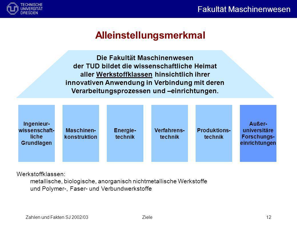 Zahlen und Fakten SJ 2002/03Ziele12 Alleinstellungsmerkmal Produktions- technik Maschinen- konstruktion Energie- technik Verfahrens- technik Ingenieur