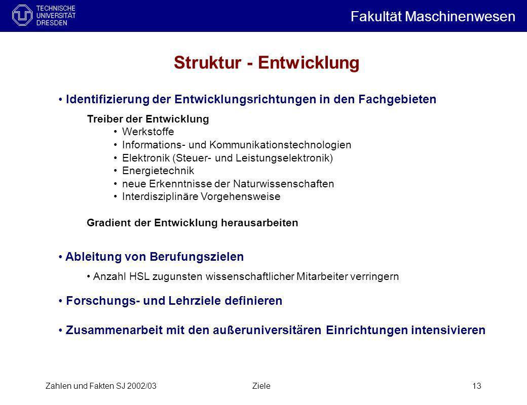 Zahlen und Fakten SJ 2002/03Ziele13 Struktur - Entwicklung Identifizierung der Entwicklungsrichtungen in den Fachgebieten Treiber der Entwicklung Werk