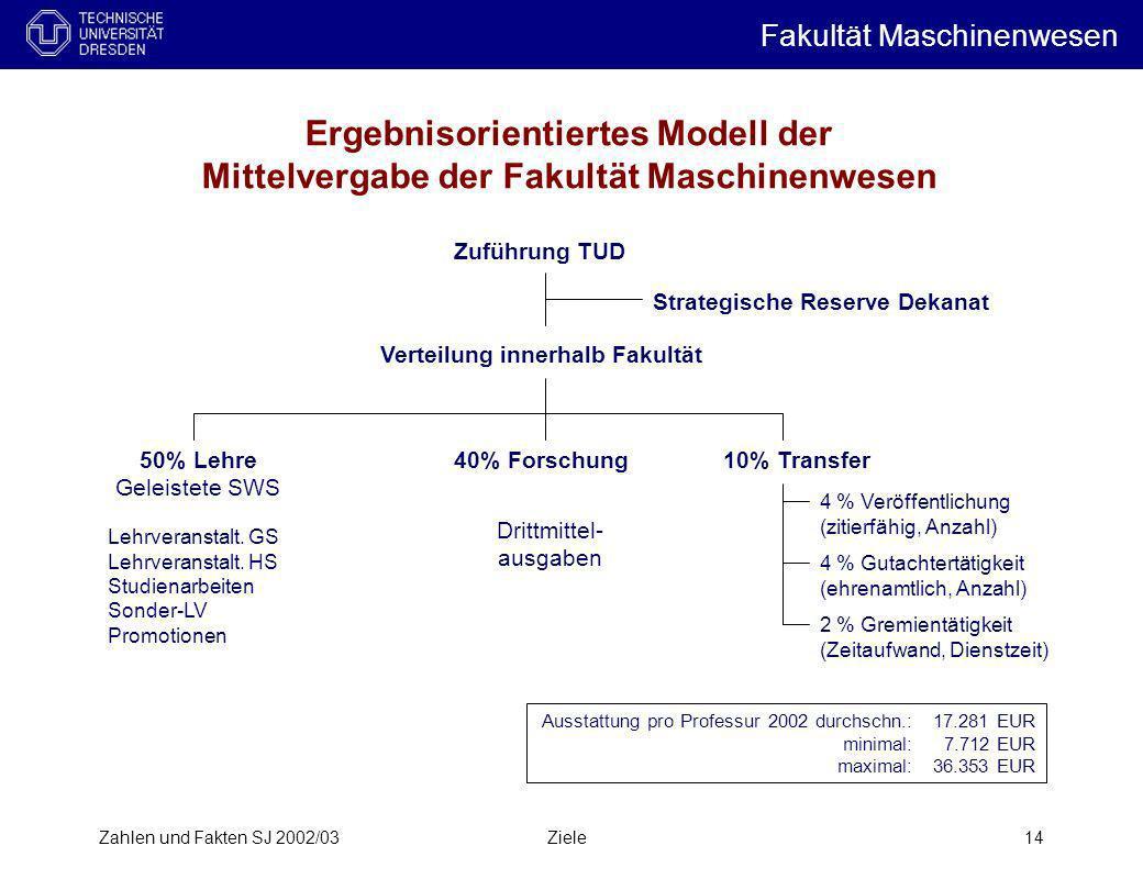 Zahlen und Fakten SJ 2002/03Ziele14 Zuführung TUD Verteilung innerhalb Fakultät Strategische Reserve Dekanat 50% Lehre Geleistete SWS 40% Forschung10%