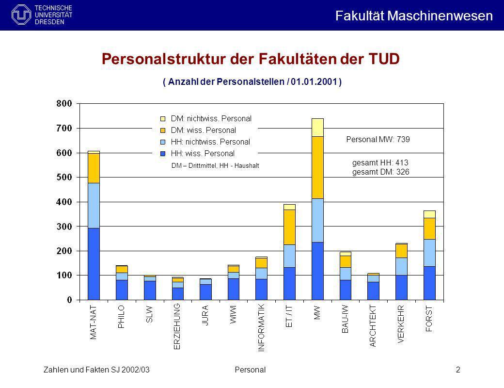 Zahlen und Fakten SJ 2002/03Personal2 Personalstruktur der Fakultäten der TUD ( Anzahl der Personalstellen / 01.01.2001 ) Personal MW: 739 gesamt HH: