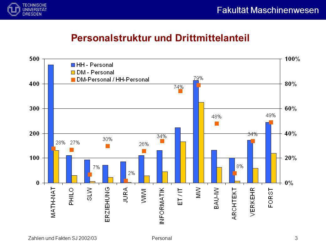 Zahlen und Fakten SJ 2002/03Personal4 Haushaltpersonal pro Professur ( links: andere Maschinenbau-Fakultäten, rechts: Fakultäten der TUD ) Mittelwert MW-Fakultäten Fakultät Maschinenwesen i