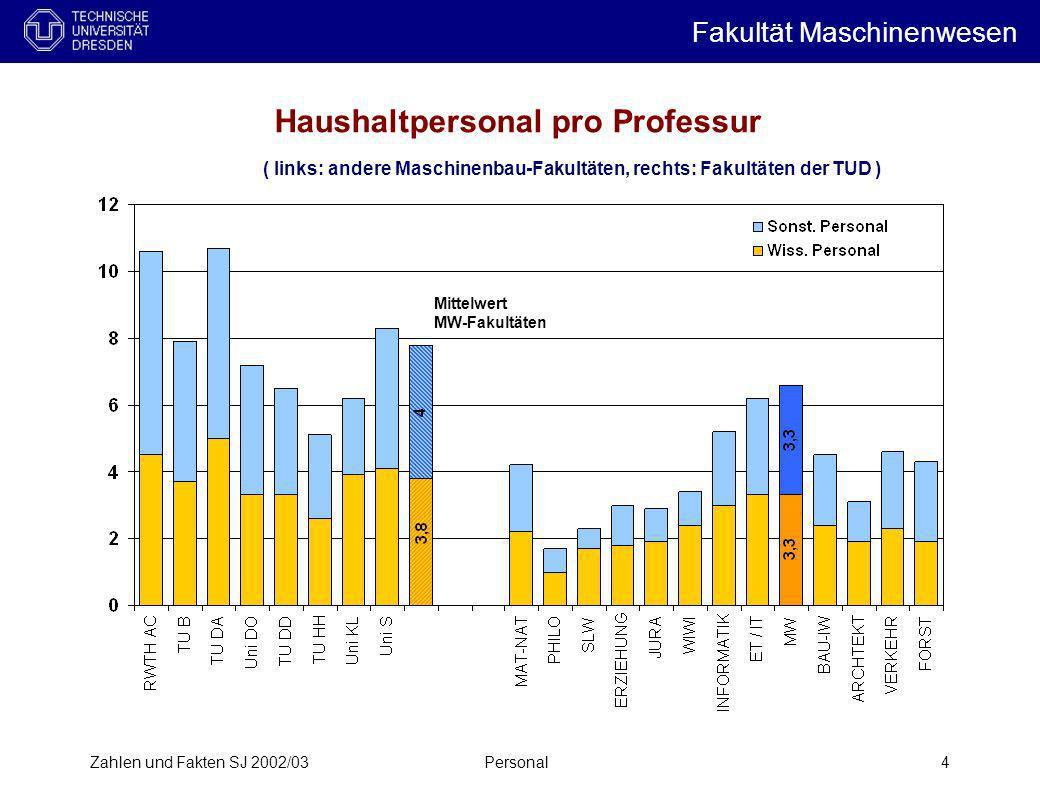 Zahlen und Fakten SJ 2002/03Personal4 Haushaltpersonal pro Professur ( links: andere Maschinenbau-Fakultäten, rechts: Fakultäten der TUD ) Mittelwert
