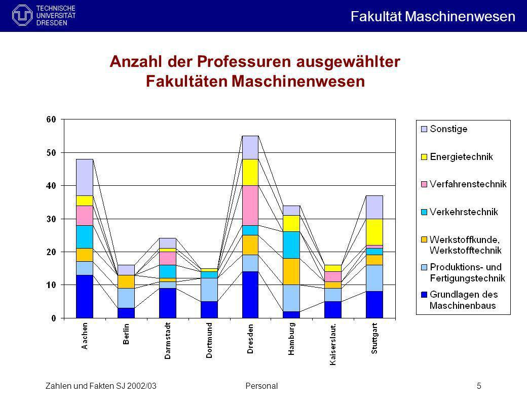 Zahlen und Fakten SJ 2002/03Personal5 Anzahl der Professuren ausgewählter Fakultäten Maschinenwesen Fakultät Maschinenwesen i