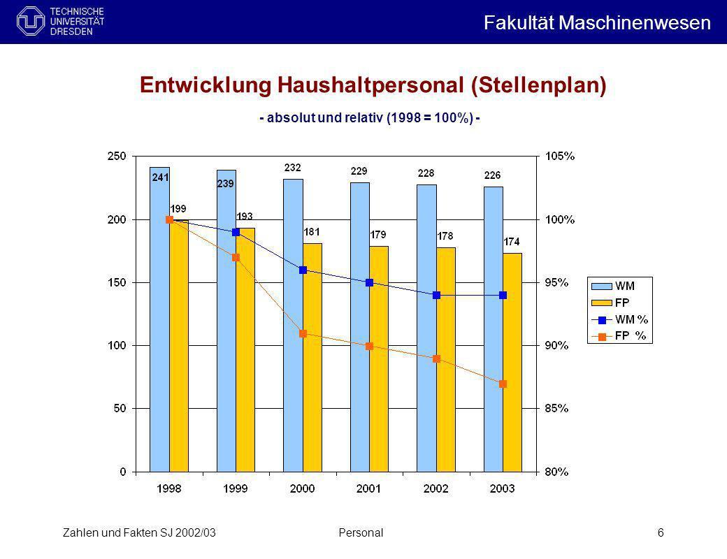 Zahlen und Fakten SJ 2002/03Personal6 Entwicklung Haushaltpersonal (Stellenplan) - absolut und relativ (1998 = 100%) - Fakultät Maschinenwesen i