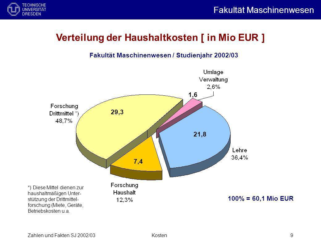 Zahlen und Fakten SJ 2002/03Kosten9 100% = 60,1 Mio EUR Fakultät Maschinenwesen i 21,8 7,4 29,3 1,6 Verteilung der Haushaltkosten [ in Mio EUR ] Fakul