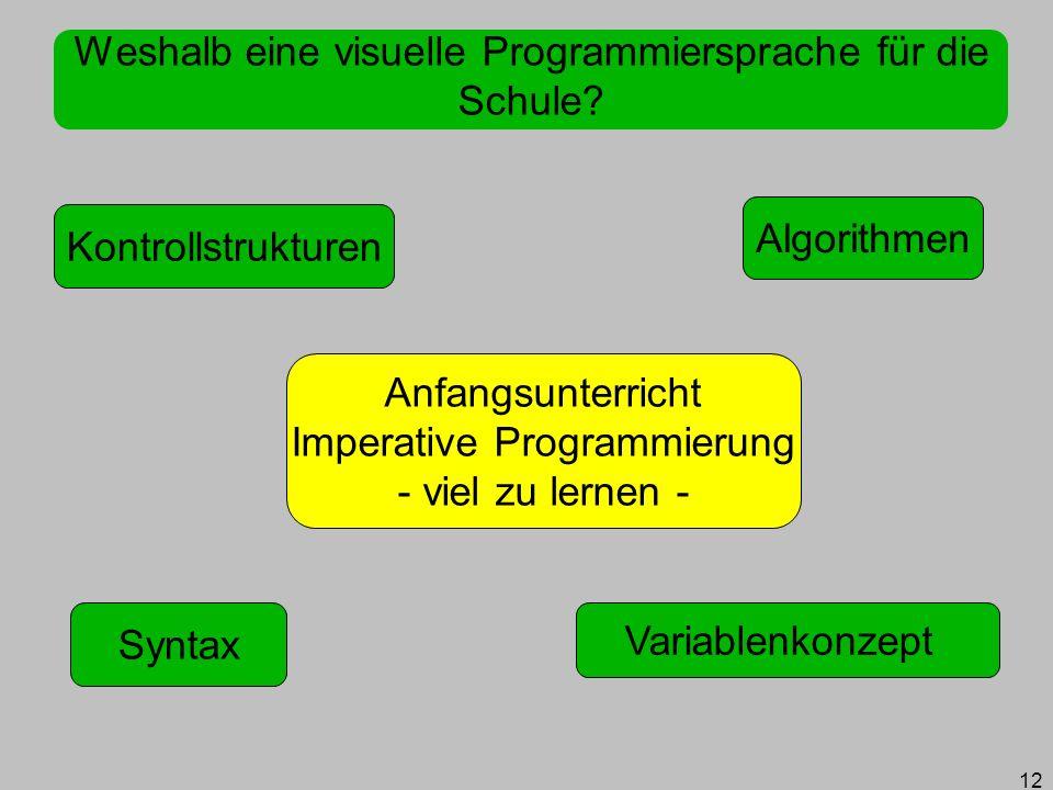 12 Weshalb eine visuelle Programmiersprache für die Schule? Algorithmen Anfangsunterricht Imperative Programmierung - viel zu lernen - Syntax Kontroll