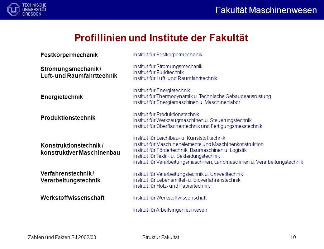 Zahlen und Fakten SJ 2002/03Struktur Fakultät10 Institut für Festkörpermechanik Institut für Strömungsmechanik Institut für Fluidtechnik Institut für