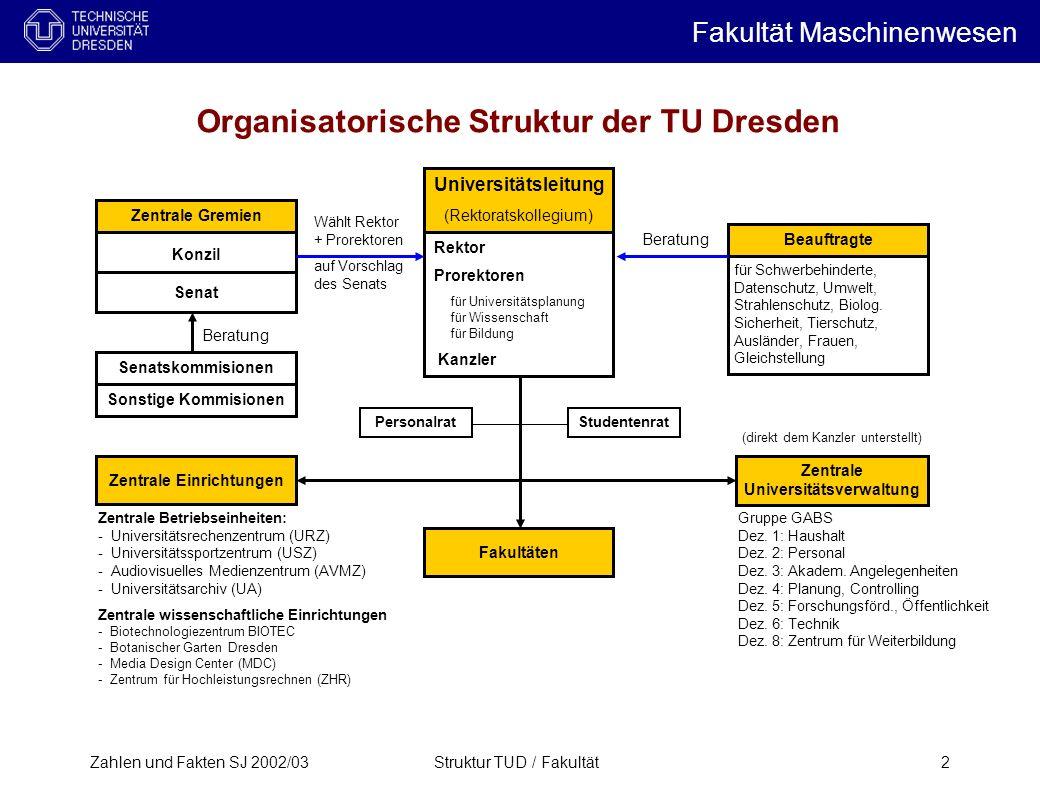Zahlen und Fakten SJ 2002/03Struktur TUD / Fakultät2 Organisatorische Struktur der TU Dresden Universitätsleitung (Rektoratskollegium) Rektor Prorekto