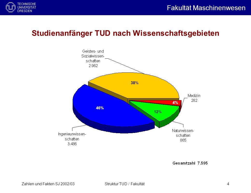 Zahlen und Fakten SJ 2002/03Struktur TUD / Fakultät4 Studienanfänger TUD nach Wissenschaftsgebieten 46% 38% 12% 4% Fakultät Maschinenwesen i