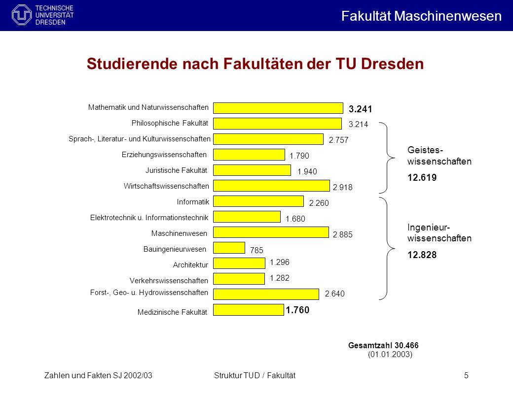 Zahlen und Fakten SJ 2002/03Struktur TUD / Fakultät5 Studierende nach Fakultäten der TU Dresden Gesamtzahl 30.466 Architektur Bauingenieurwesen Elektr