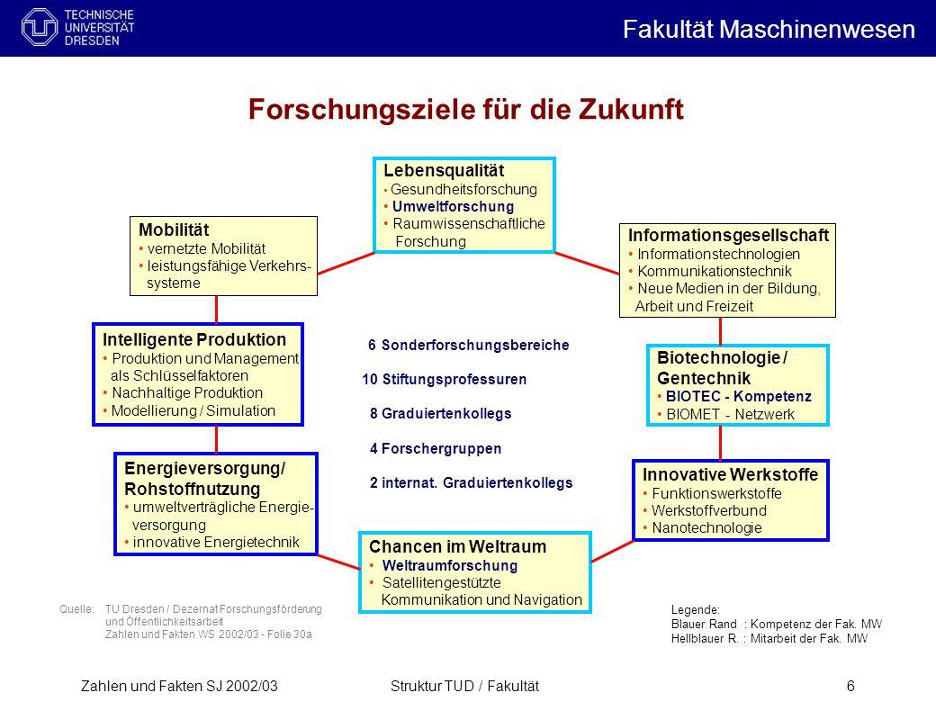 Zahlen und Fakten SJ 2002/03Struktur TUD / Fakultät6 Forschungsziele für die Zukunft Quelle: TU Dresden / Dezernat Forschungsförderung und Öffentlichk