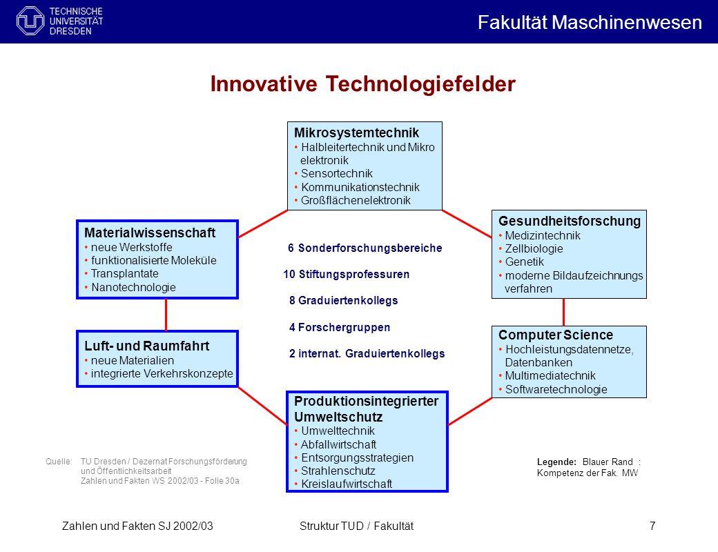 Zahlen und Fakten SJ 2002/03Struktur TUD / Fakultät7 Innovative Technologiefelder Materialwissenschaft neue Werkstoffe funktionalisierte Moleküle Tran