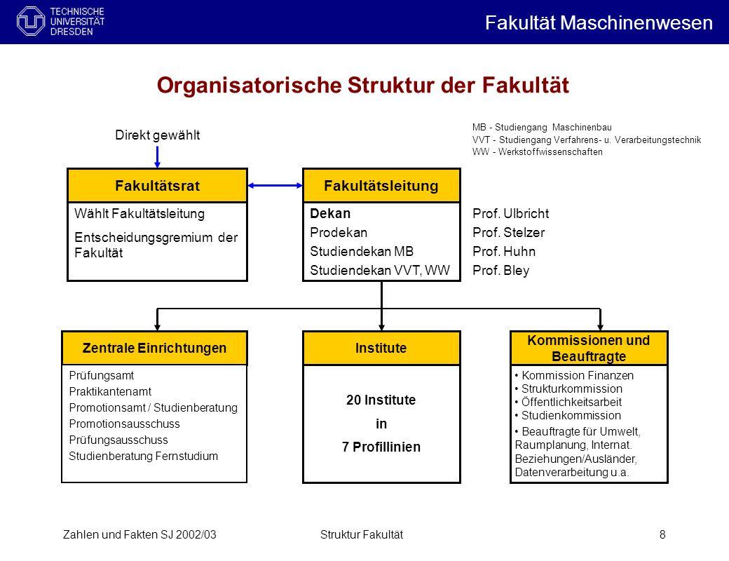 Zahlen und Fakten SJ 2002/03Struktur Fakultät8 Organisatorische Struktur der Fakultät Fakultätsleitung Dekan Prodekan Studiendekan MB Studiendekan VVT