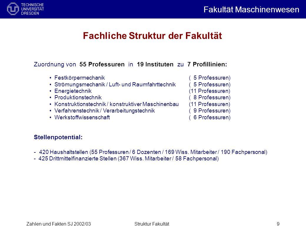 Zahlen und Fakten SJ 2002/03Struktur Fakultät9 Zuordnung von 55 Professuren in 19 Instituten zu 7 Profillinien: Festkörpermechanik ( 5 Professuren) St