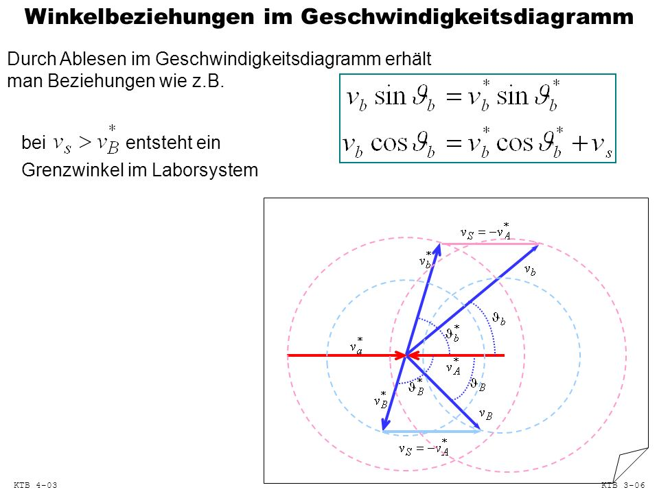 Winkelbeziehungen im Geschwindigkeitsdiagramm Durch Ablesen im Geschwindigkeitsdiagramm erhält man Beziehungen wie z.B. beientsteht ein Grenzwinkel im