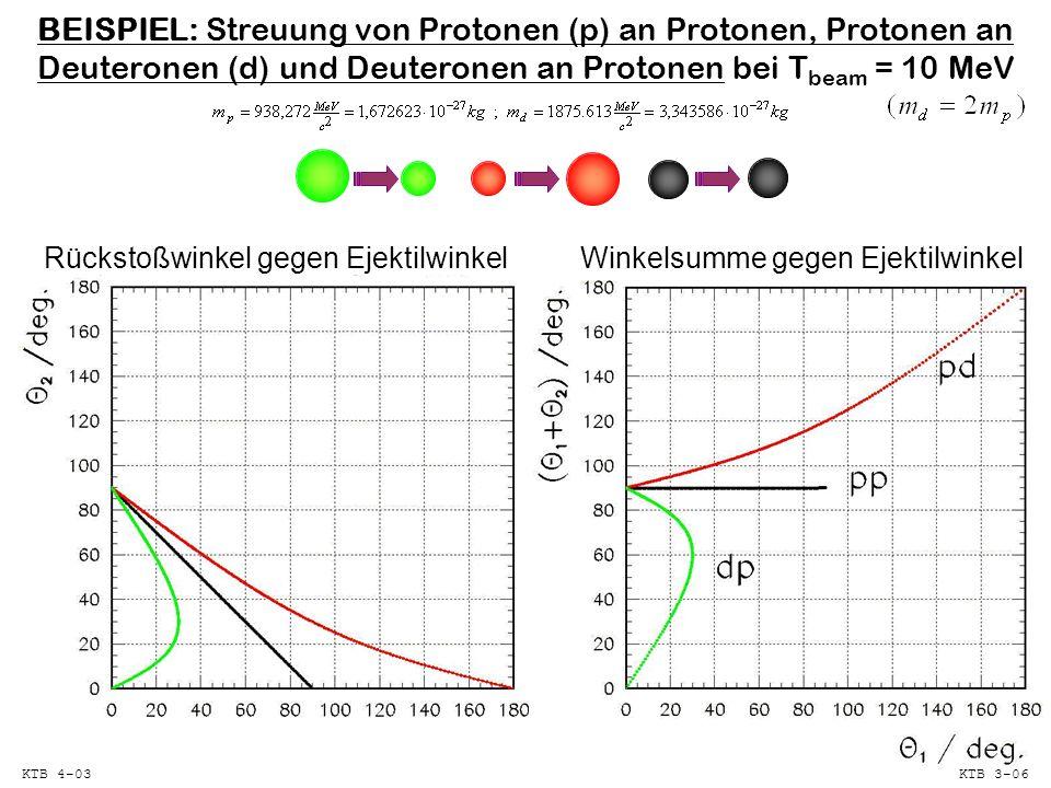 BEISPIEL: Streuung von Protonen (p) an Protonen, Protonen an Deuteronen (d) und Deuteronen an Protonen bei T beam = 10 MeV Rückstoßwinkel gegen EjektilwinkelWinkelsumme gegen Ejektilwinkel KTB 4-03KTB 3-06