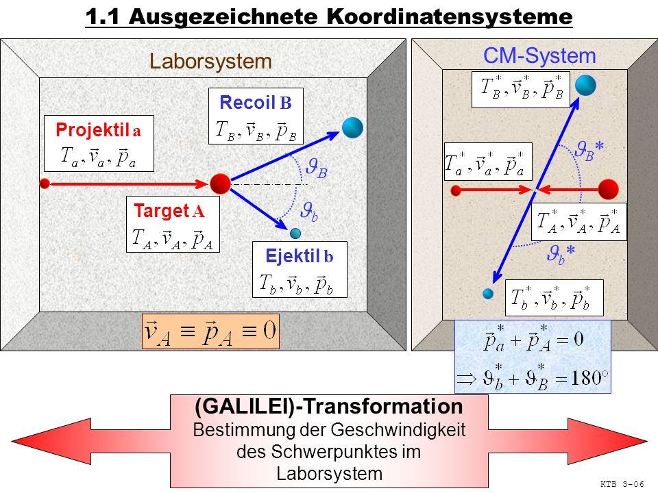 1.1 Ausgezeichnete Koordinatensysteme Projektil a Ejektil b Recoil B Target A Laborsystem (GALILEI)-Transformation Bestimmung der Geschwindigkeit des Schwerpunktes im Laborsystem CM-System b B * b * KTB 3-06