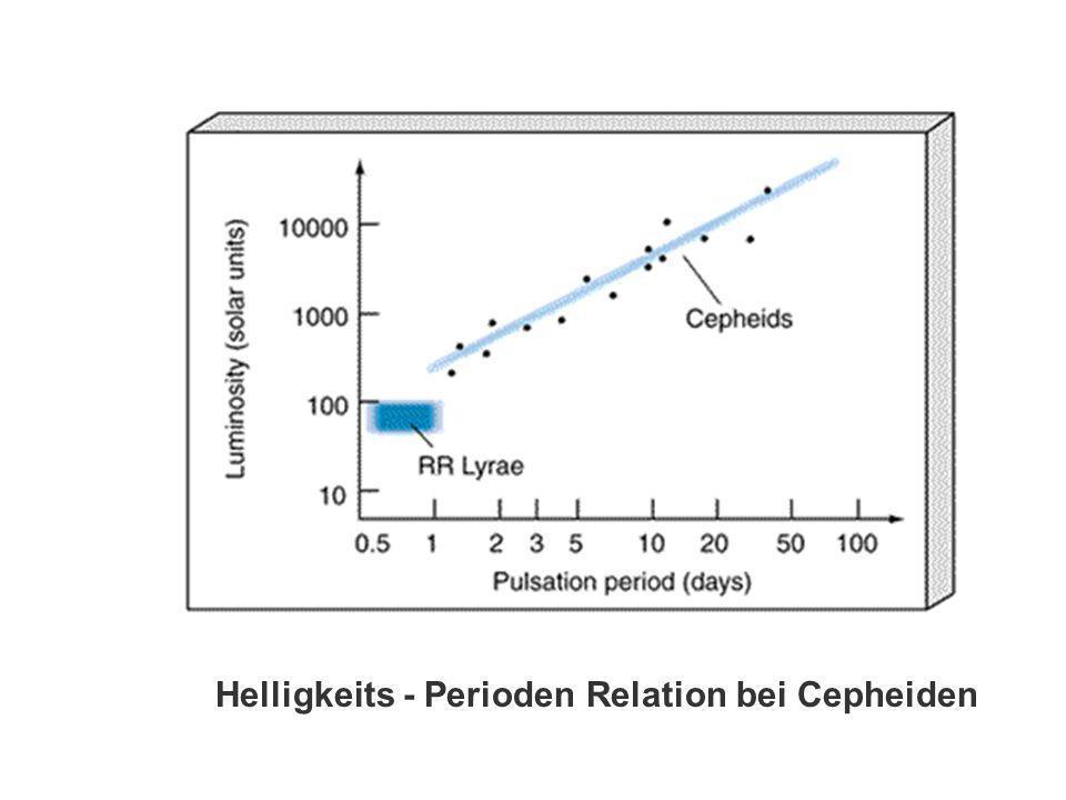 Helligkeits - Perioden Relation bei Cepheiden