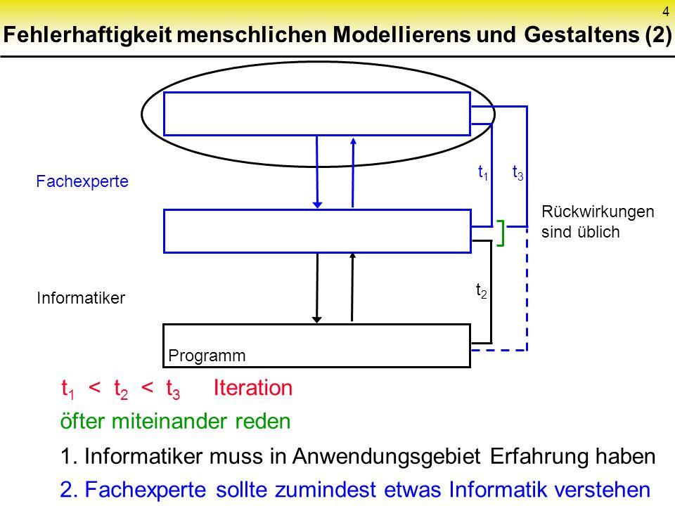 4 Fehlerhaftigkeit menschlichen Modellierens und Gestaltens (2) Fachexperte Informatiker Programm t 1 t 3 t2t2 t 1 < t 2 < t 3 Iteration öfter miteinander reden 1.