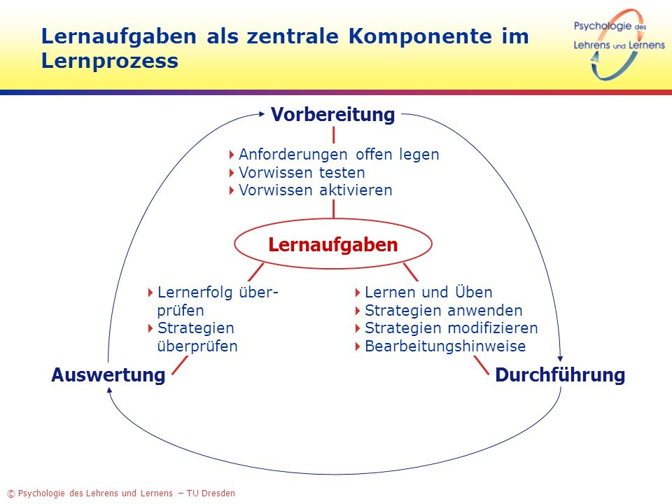 © Psychologie des Lehrens und Lernens – TU Dresden Six Hows?- Problems of learning tasks in multimedia learning environments How can learning tasks be constructed systematically.