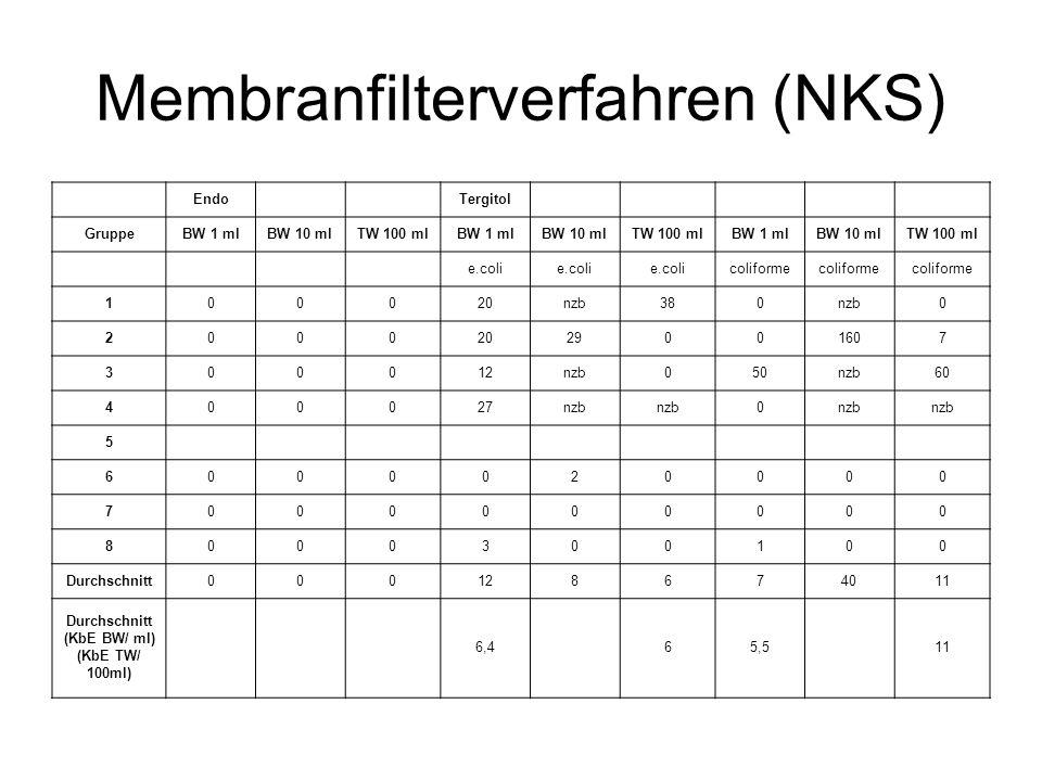 Membranfilterverfahren (NKS) Endo Tergitol GruppeBW 1 mlBW 10 mlTW 100 mlBW 1 mlBW 10 mlTW 100 mlBW 1 mlBW 10 mlTW 100 ml e.coli coliforme 100020nzb38
