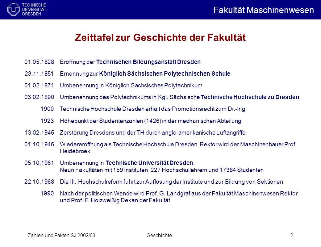 Zahlen und Fakten SJ 2002/03Geschichte2 Zeittafel zur Geschichte der Fakultät 01.05.1828 23.11.1851 01.02.1871 03.02.1890 1900 1923 13.02.1945 01.10.1