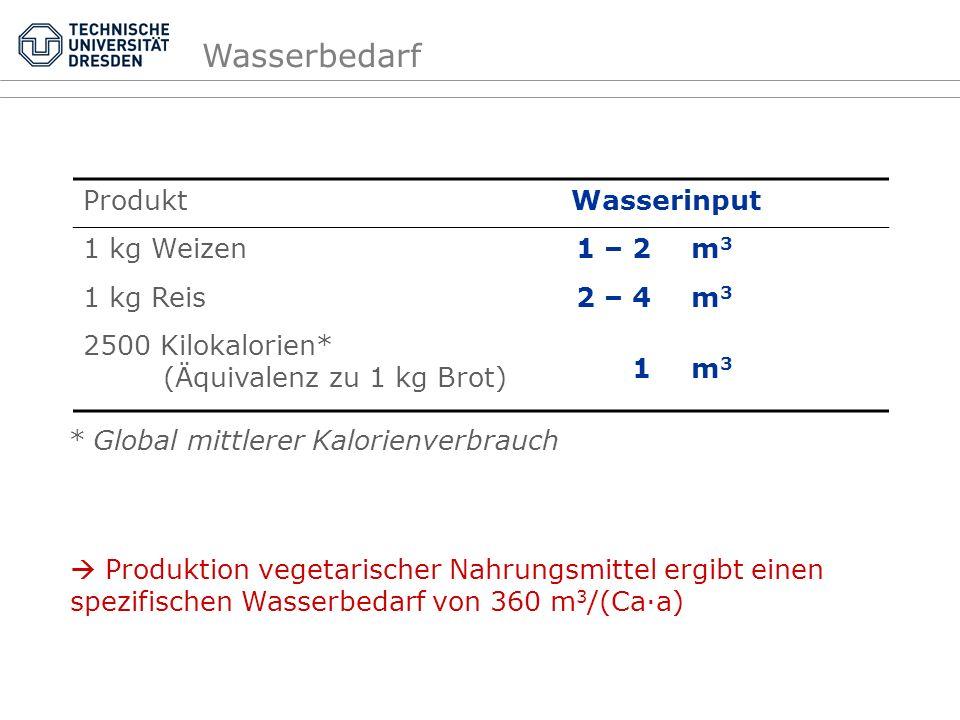 ProduktWasserinput 1 kg Weizen1 – 2 m 3 1 kg Reis2 – 4 m 3 2500 Kilokalorien* (Äquivalenz zu 1 kg Brot) 1 m 3 * Global mittlerer Kalorienverbrauch Pro