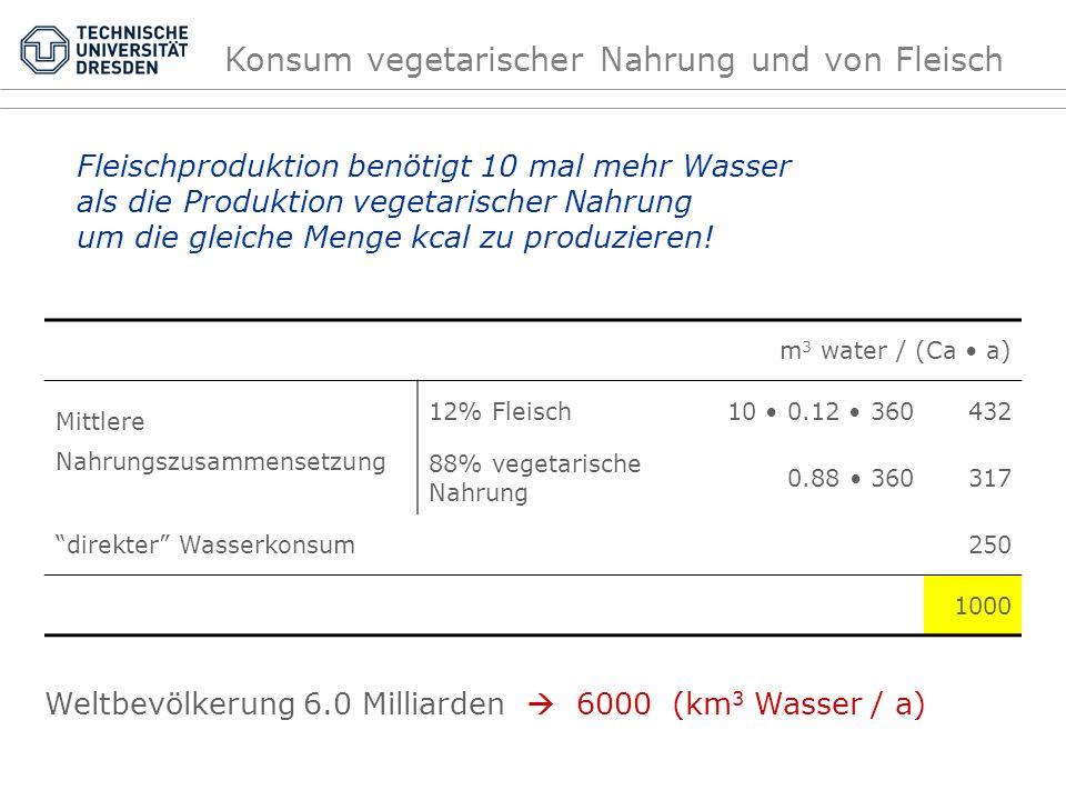 Fleischproduktion benötigt 10 mal mehr Wasser als die Produktion vegetarischer Nahrung um die gleiche Menge kcal zu produzieren! m 3 water / (Ca a) Mi