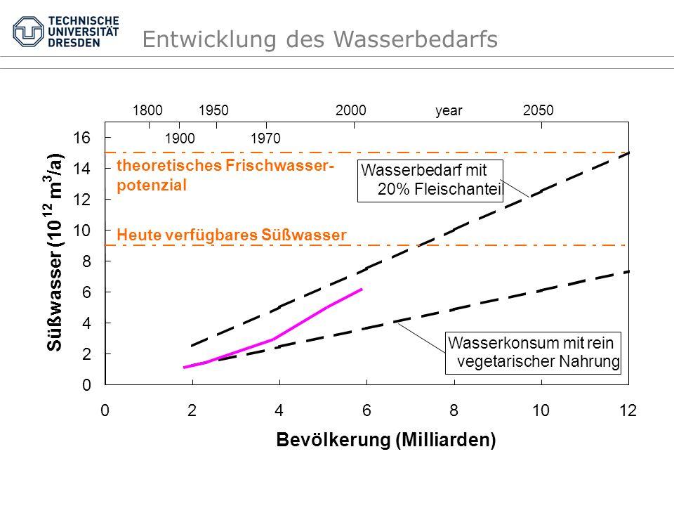 Entwicklung des Wasserbedarfs 0 2 4 6 8 10 12 14 16 024681012 Bevölkerung (Milliarden) Süßwasser (10 12 m 3 /a) 1800 1900 1950 1970 20502000year Heute