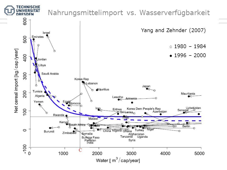 Yang and Zehnder (2007) 1980 – 1984 1996 – 2000 Nahrungsmittelimport vs. Wasserverfügbarkeit